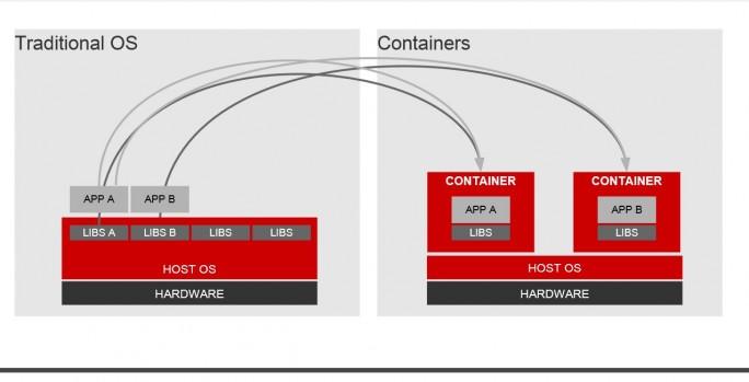Container sind in das Linux-Betriebssystem eingebettet. (Quelle: Red Hat)