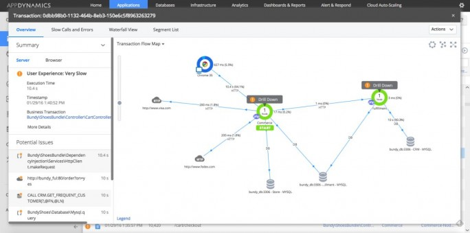 Flow Map der Software für Application Performance Management von App Dynamics(Screenshot: AppDynamics)