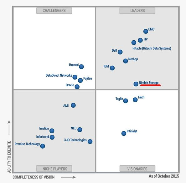 "Gartners Magic Quadrant für ""General Purpose Disk Arrays"", Stand Herbst 2015 (Grafik: Gartner)"