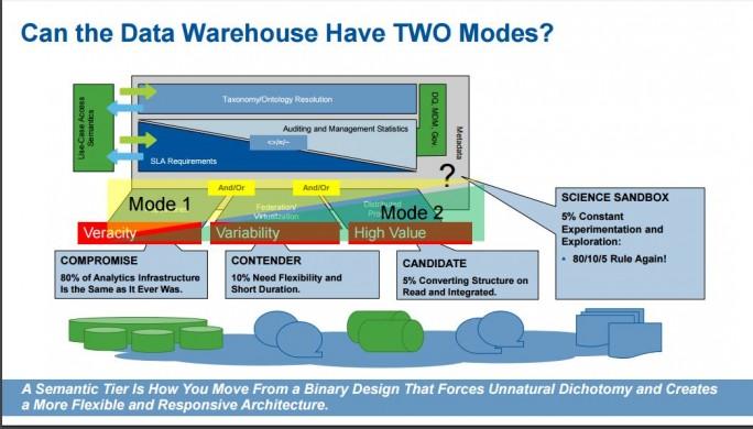 Gartners Modell der bimodalen IT ist in den Augen der Analysten auch im Bereich Data Warehouse eine Notwendigkeit. (Bild: Gartner)