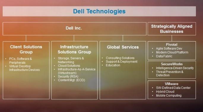Gliederung Dell Technologies (Bild: Dell/EMC)