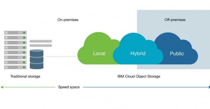 IBM erweitert das Storage-Portfolio mit einem Object-Storage-Service in der Cloud. Anwender können damit On-Premise gespeicherte Daten nahtlos zwischen verschiedenen Umgebungen hin und her schieben. (Bild: IBM)