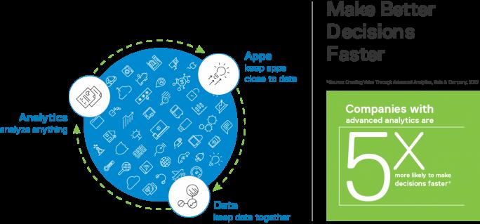 Der Circulus Virtuosus aus Geschwindigkeit bei der Datenauswertung und Wettbewerbsvorteilen. (Bild: Dell EMC)