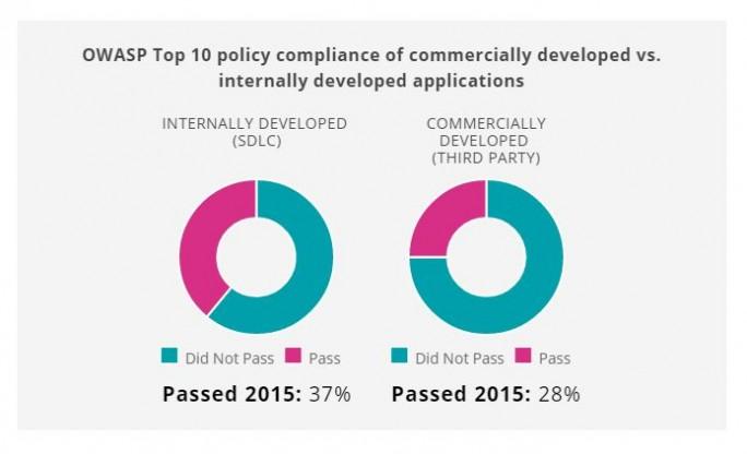 Anwendungen, die von externen Entwicklern stammen, entsprechen im Schnitt seltener Sicherheitsstandards als intern entwickelte Apps. Unternehmen sollten von den Anbietern also mehr Sorgfalt bei der Entwicklung einfordern. (Bild: Veracode)