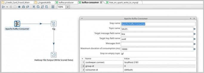 Pentaho 7 integriert nun auch Apache Kafka, was vor allem bei der Verarbeitung von IoT-Daten von Vorteil ist. (Bild: Pentaho)