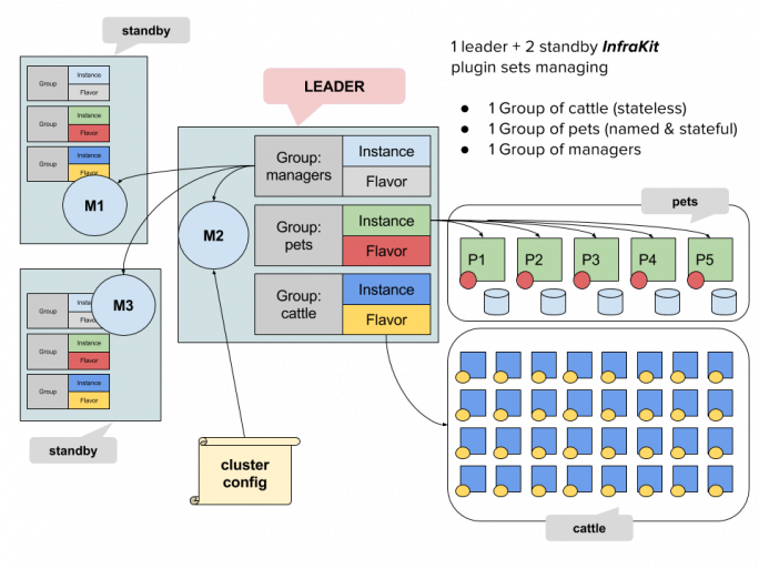 InfraKit-Diagram: Drei Gruppen sind hier definiert: Der InfraKit-Manager, eine Sammlung mit 'Cattle'-Instanzen ohne Namen und Status sowie Pets, die allesamt einen Namen und einen definierten Status haben. Fällt eine Instanz aus, wird sie von einer anderen Übernommen. Auch wenn der Leader Host (M2) ausfällt, werden die anderen aus dem Standby geholt und gestartet. (Bild: Docker)