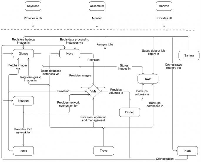 OpenStack haftet noch immer der Ruf an, für Anwender ein hohes Maß an Komplexität zu verursachen. Newton, das 14. Major-Release der Software, soll das zumindest ein Stück weit ändern. (Bild: OpenStack Foundation)