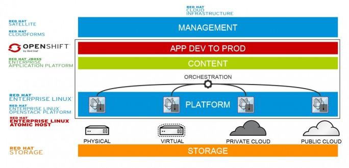 Das Lösungsportfolio von Red Hat für eine Open Hybrid Cloud. (Quelle: Red Hat)