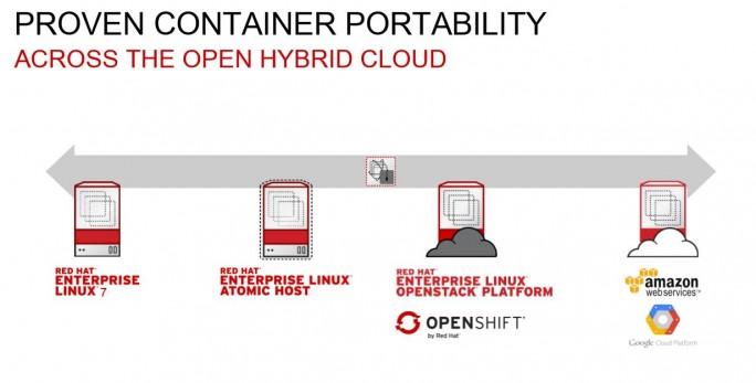 Container lassen sich ohne Anpassung und Installation auf Entwicklungs-, Produktions- und Cloud-Umgebungen übertragen. (Quelle: Red Hat)