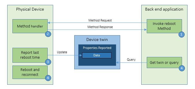 Ein Reboot-Pattern im Azure IoT Hub Device Management. Dank neuer Funktionen können Anwender auch weltweit verteilte Geräte verwalten und pflegen. (Bild: Microsoft)