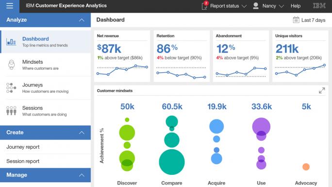 Ein rollenbasiertes Dashboard für Customer Experience Analytics, das auf der KI-Lösung Watson basiert und damit Rückschlüsse auf die Vorlieben von Kunden zulässt. (Bild: IBM)