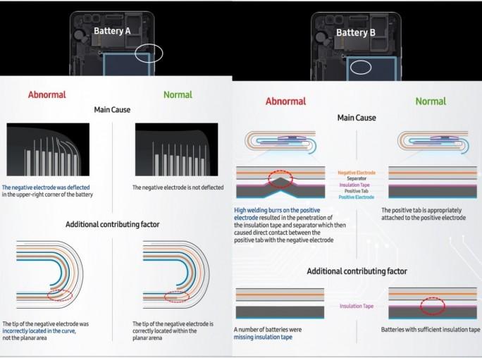 Laut Samsung haben Samsung SDI (Battery A) und ATL (Battery B) fehlerhafte Akkus für das Galaxy Note 7 geliefert (Bild: Samsung).