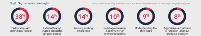 Eine der großen Herausfoderungen beim Thema IoT ist der Mangel an Spezialisten. Viele Unternehmen greifen daher kurzfristig auf die Dienstleistungen der Technolgoieanbieter und externer Berater zurück. (Bild: SAS Institute)