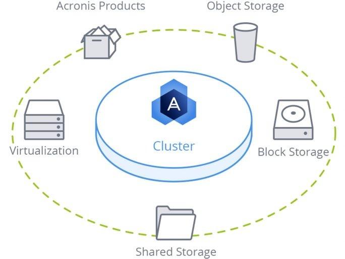 Universal Storage: (Bild: Acronis)