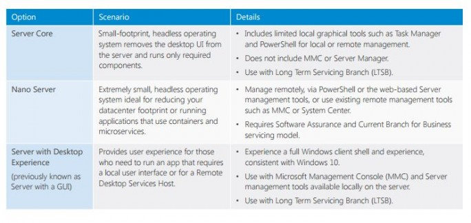 Installierungsoptionen für Windows Server 2016. (Bild: Microsoft)