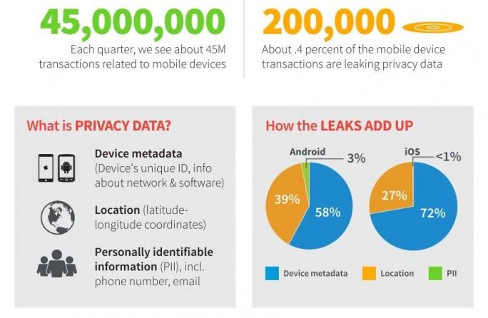 Zscaler mahnt Firmen zur Vorsicht bei mobilen Apps: Nicht nur durch Schadsoftware, auch über eigentlich legitime Apps können Daten verloren gehen, die dann Angreifern als Ansatzpunkt dienen können. (Grafik: Zscaler)