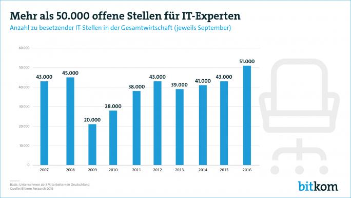 Die Nachfrage nach IT-Experten steigt in allen Branchen, so der Bitkom in einer Aktuellen Erhebung über den Arbeitsmarkt. (Grafik: Bitkom)