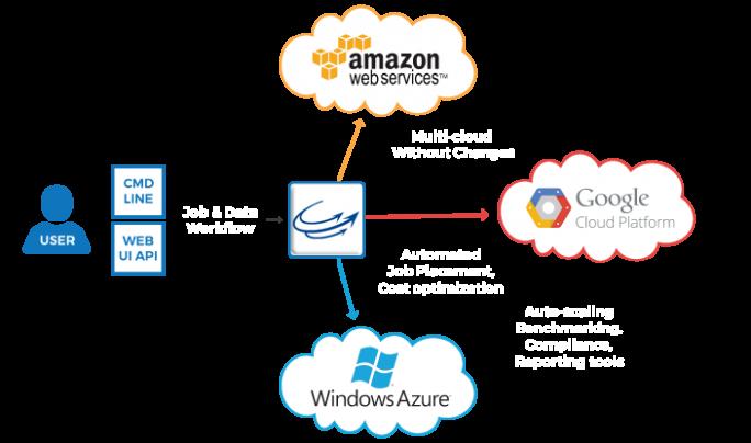 Anwender können über Cycle Computing die eigenen Computing-Ressourcen über eine nahtlose Verbindung zur Google Cloud Plattform, Azure und AWS für HPC-Projekte erweitern. (Bild: Cycle Computing)
