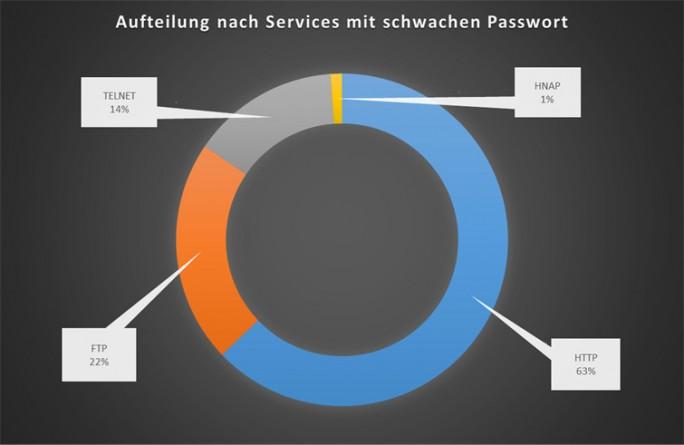 Schwache Passwörter und generische Benutzernamen wie admin machen Netzwerkdienste und Router unsicher. Auch sind häufig Dienste wie Telnet aktiviert, obwohl diese nicht gebraucht werden und einen weiteren Angriffsvektor bieten. (Bild: ESET)