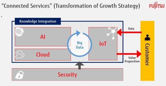 Keine Überraschung sind die  Schwerpunkte in Fujitsus Geschäftsmodell: Künstliche Intelligenz, Cloud, Big Data, Internet auf Things, Sicherheit - und ganz viel Beratung. (Grafik: Fujitsu)