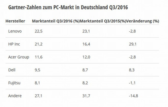 PC-Markt Q3/2016 laut Gartner (Grafik: silicon.de),de)