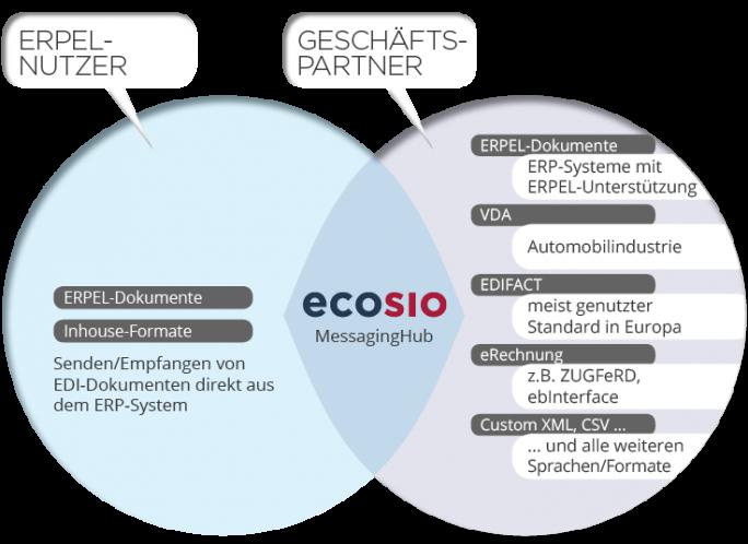 Nutzer können über den ecosio-Messaging-Hub über Standards wie EDIFACT oder VDA, oder Dokumentenformaten wie XML oder CVS elektronische Nachrichten mit Kunden oder Lieferanten austauschen. (Bild: ecosio)