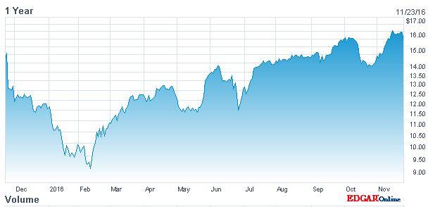 Nach einem Tief im Frühjahr haben die Anleger das Vertrauen in HP Inc. zurückgewonnen, wie der Kursverlauf der Aktie belegt (Screenshot: silicon.de bei nasdaq.com)