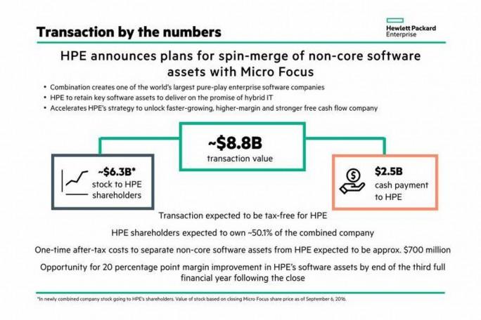 Die Ausgliederung und Zusammenführung der Software-Sparte von HPE mit Micro Focus (Grafik: HPE)