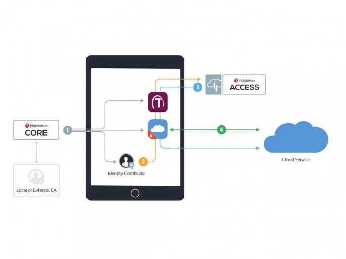 Funktionsweise der nun auch für native mobile Apps verfügbaren Authentifizierung mit MobileIron Access (Grafik: MobileIron)