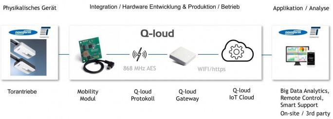Zusammenarbeit der Novoferm GmbH und der Q-loud GmbH (Grafik:L Q-loud)