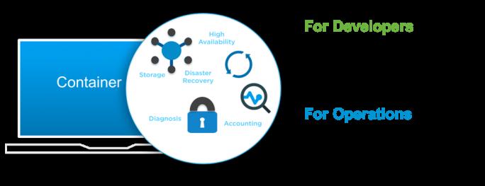 Das Feature Integrated Containers soll das Entwickeln auf Basis von Containern erleichtern. Allerdings wird das Feature erst in den nächsten Wochen allgemein verfügbar sein. (Bild: VMware)