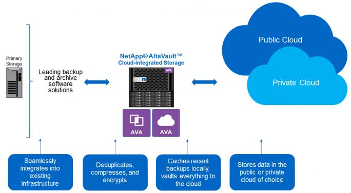 NetApp AltaVault verbessert in der neuen Version das Backup von Daten mit ONTAP. (Bild: NetApp)