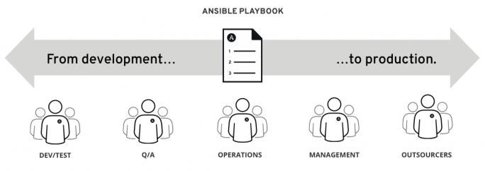 Die Ansible Playbooks sollen die Barrien zwischen den unterschiedlichen Teams im Unternehmen abbauen. (Bild: Red Hat)