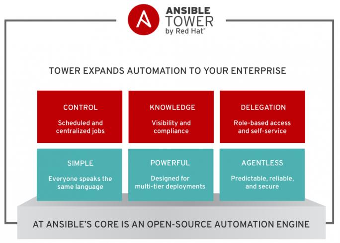 Ansible Tower gibt eine Übersicht über den Status verschiedener Komponenten des Netzwerkes und funktioniert agentenlos. (Bild: Red Hat)