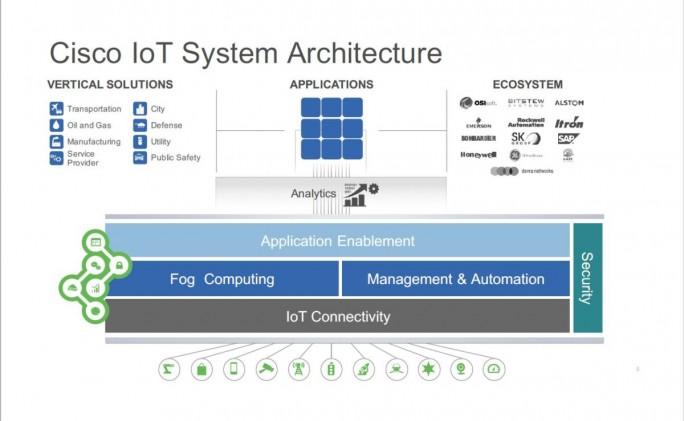Ciscos Systemarchitektur für IoT-Lösungen (Bild: Cisco)