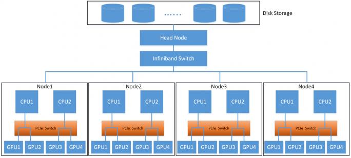 Aufbau des Clusters mit den Tesla-Beschleunigern von NVIDIA. (Bild: Dell EMC)