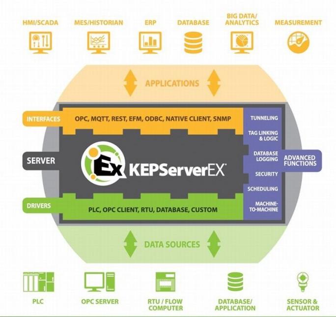 Der KEPserverEx bietet nach oben zu den Applikationen und nach unten zu den Endgeräten sehr vielfältige Schnittstellen (Bild: PTC)
