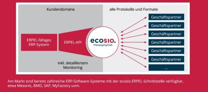 Über die REST-API lässt sich die EDI-Schnittstellentechnologie des deutschen EDI-Spezialisten ecosio mit unterschiedlichen ERP-Lösungen integrieren. Zusammen mit dem VAR all4Cloud wurde jetzt ein Add-on entwickelt, das den kompletten EDI-Prozess abbildet. (Bild: ecosio)