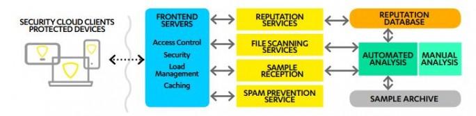 Die Security Cloud von F-Secure ist eine der Grundlagen der neuen Sicherheitslösung, die sich aber speziell an Salseforce-Anwender richtet. (Bild: F-Secure)