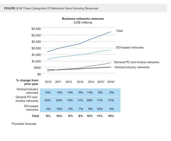 Die Zahlen von Forrester über PO-Invoice und EDI-basierten Netzwerken zeigen eindrucksvoll, dass der Markt stetig wächst. Auch wenn EDI in der jüngsten Vergangenheit etwas an Fahrt verloren hat, ist es nach wie vor das am stärksten verbreitete Konzept im Markt. (Bild: Forrester Research)