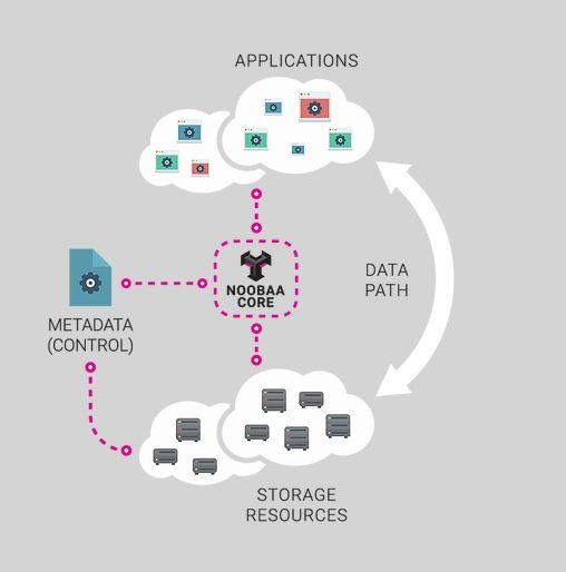 Aufbau der Noobaa-Lösung: Daten und Metadaten, Daten- und Befehlspfade sind konsequent getrennt (Bild: Noobaa)