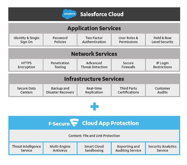 Mehr Sicherheit für Salesforce: F-Secure will ab 2017 die Lösung allgemein anbieten. (Bild: F-Secure)