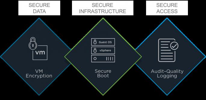 vSphere 6.5 sorgt zudem mit Festplattenverschlüsselung und Secure Boot für mehr Sicherheit. (Bild: VMware)