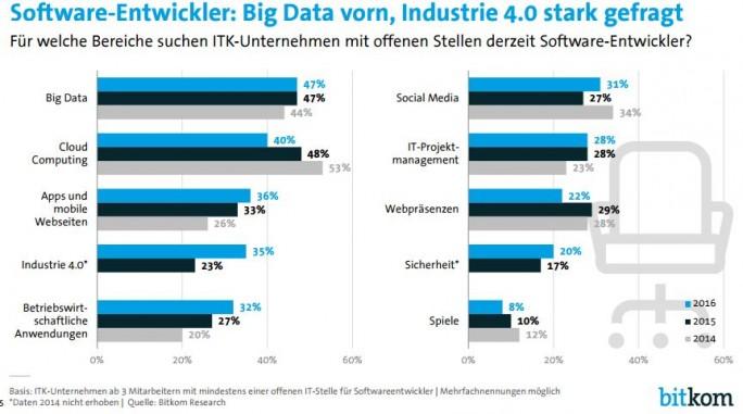 Experten für Big Data und Cloud Computing werden derzeit besonders gesucht. Den stärksten Anstieg im Vergleich zum Vorjahr aber zeichnet die Umfrage im Bereich Industrie 4.0. (Bild: Bitkom)