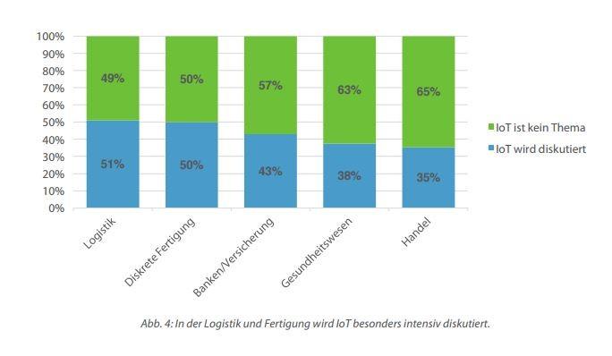 Auseinandersetzung mit IoT variiert stark nach Branche. (Bild: Universität Potsdam/SAS)