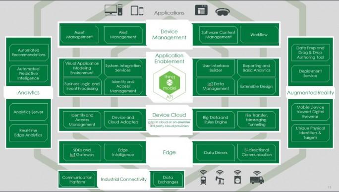 Die IoT-Plattform ThingWorx von PTC setzt sich aus diversen Modulen zusammen, die eingekauft und zu einer Lösung zusammengefügt wurden (Grafik: PTC)