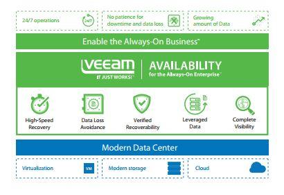 Veeam Availability Suite 9.5 schließt mit rund 170 neuen Funktionen weitere Verfügbarkeitslücken in hybriden IT-Umgebungen. (Bild: Veeam)