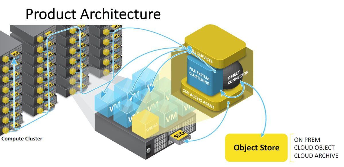 Storage funktioniert bei Weka.io als Anwendung, die auf einer virtuellen Maschine im System läuft (Bild: Weka.io)