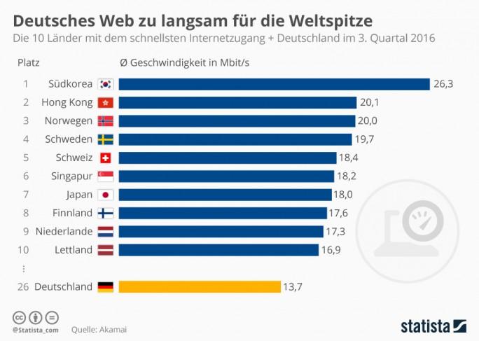 Internet-Geschwindigkeit in Deutschland 2016 (Grafik: Statista)
