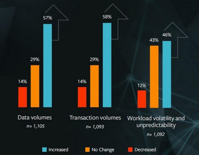 Trotz der fortschreitenden Digitalisierung und der Migration in die Cloud verzeichnen Großrechner verstärkte Aktivität durch stetig wachsende Datenvolumen. (Bild: BMC)